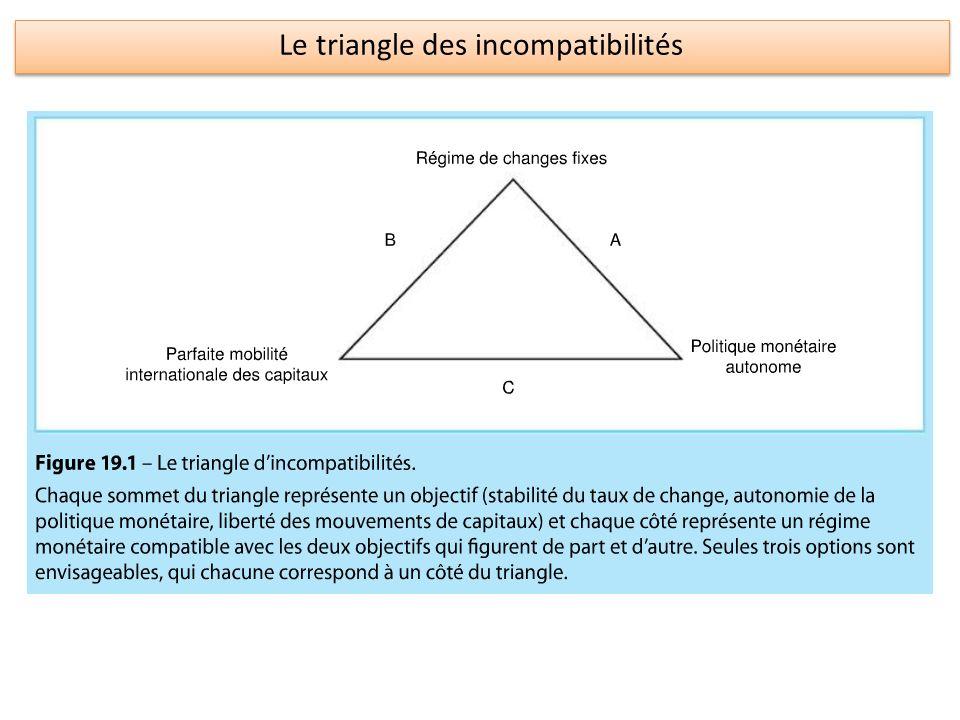 Le triangle des incompatibilités