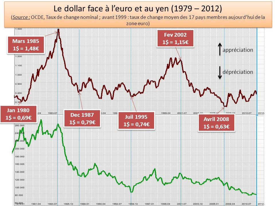 Le dollar face à l'euro et au yen (1979 – 2012)