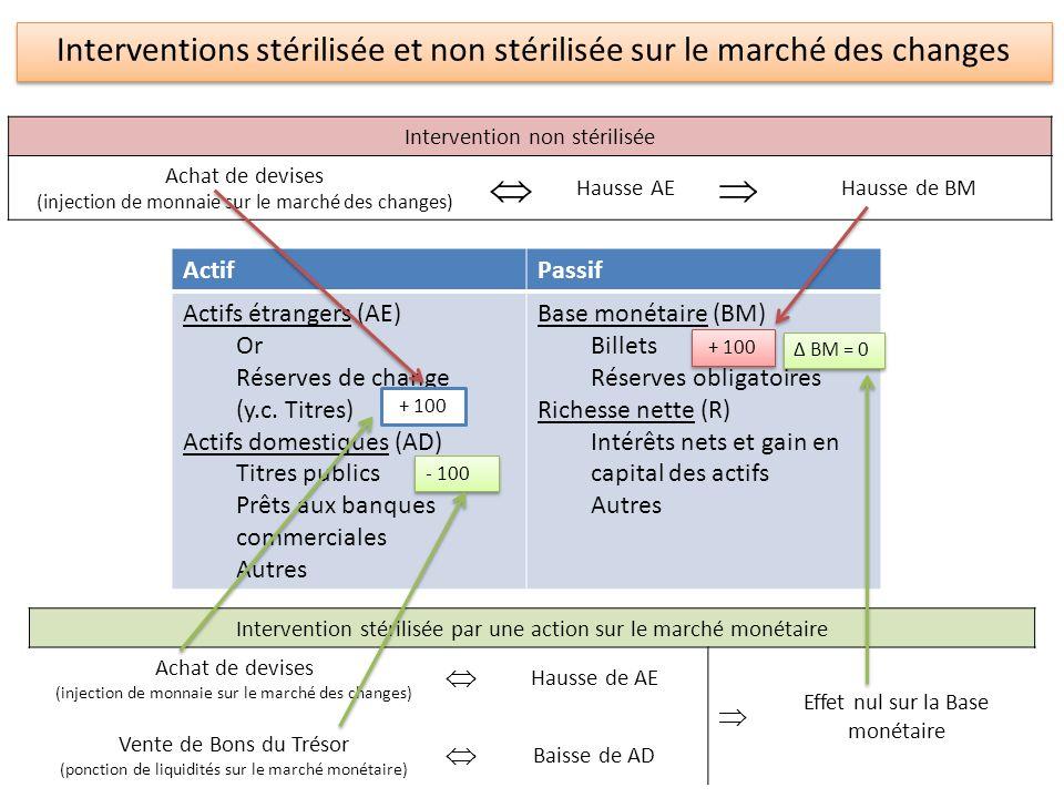 Interventions stérilisée et non stérilisée sur le marché des changes