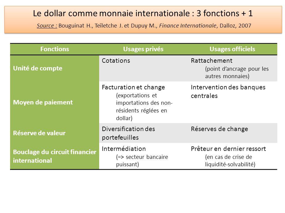 Le dollar comme monnaie internationale : 3 fonctions + 1