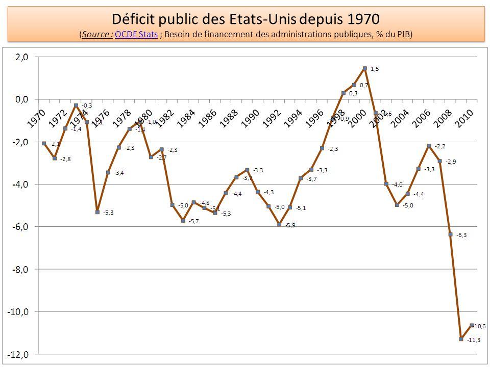 Déficit public des Etats-Unis depuis 1970
