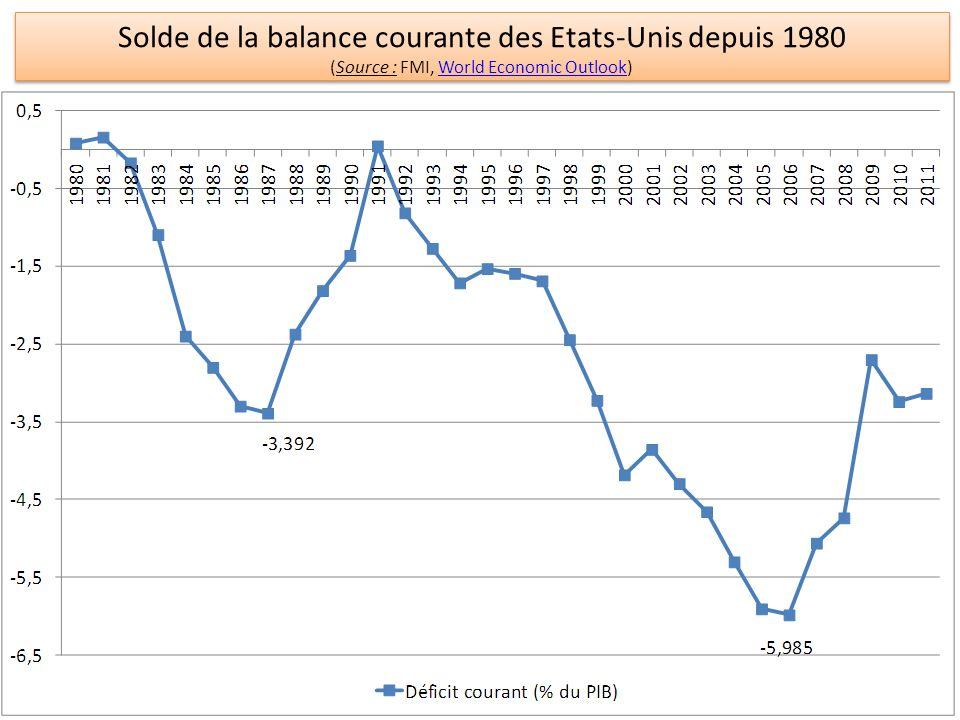Solde de la balance courante des Etats-Unis depuis 1980