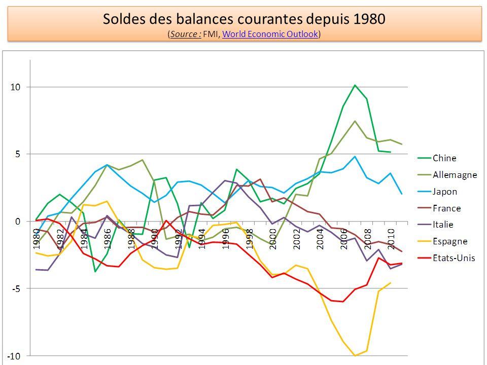 Soldes des balances courantes depuis 1980
