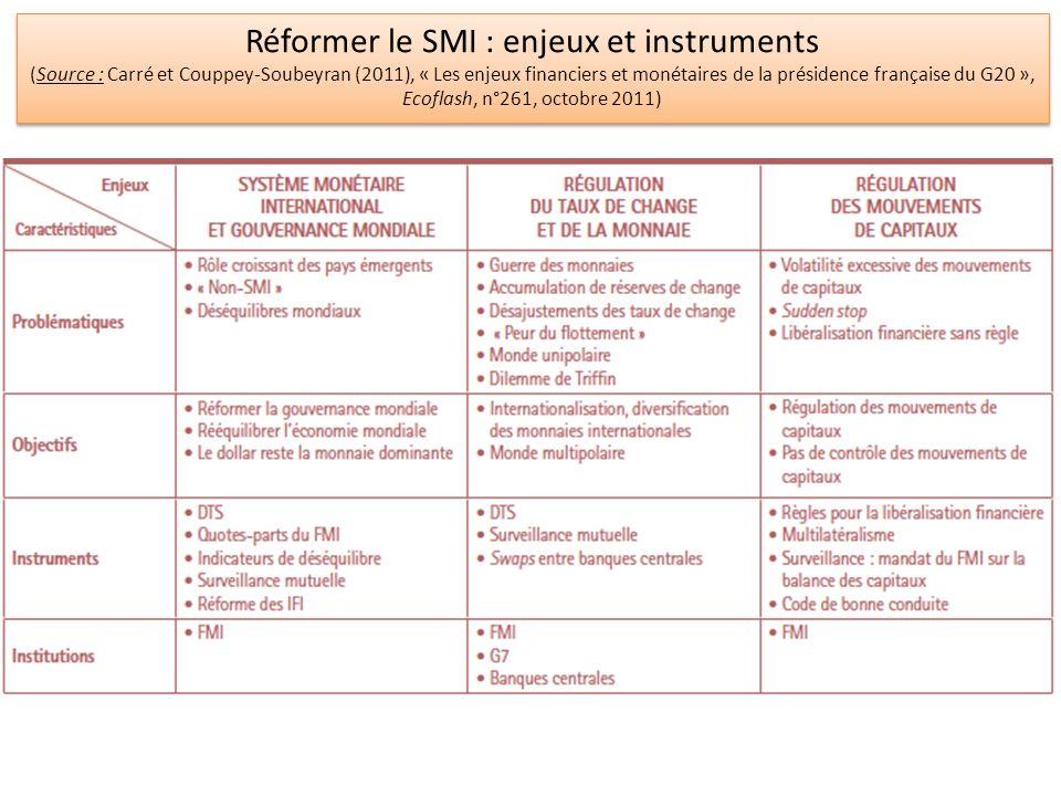 Réformer le SMI : enjeux et instruments