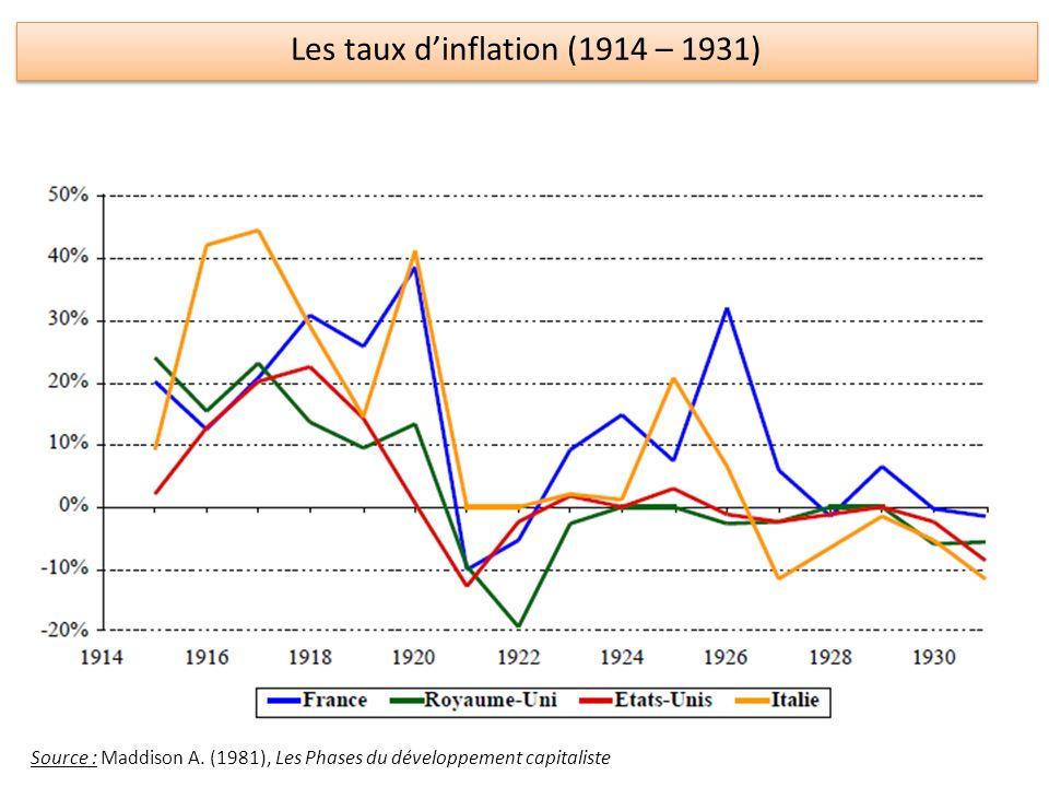 Les taux d'inflation (1914 – 1931)