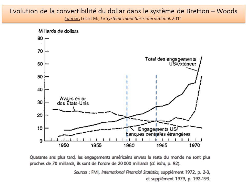 Source : Lelart M., Le Système monétaire international, 2011