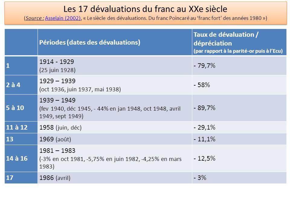 Les 17 dévaluations du franc au XXe siècle