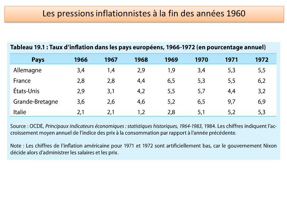 Les pressions inflationnistes à la fin des années 1960