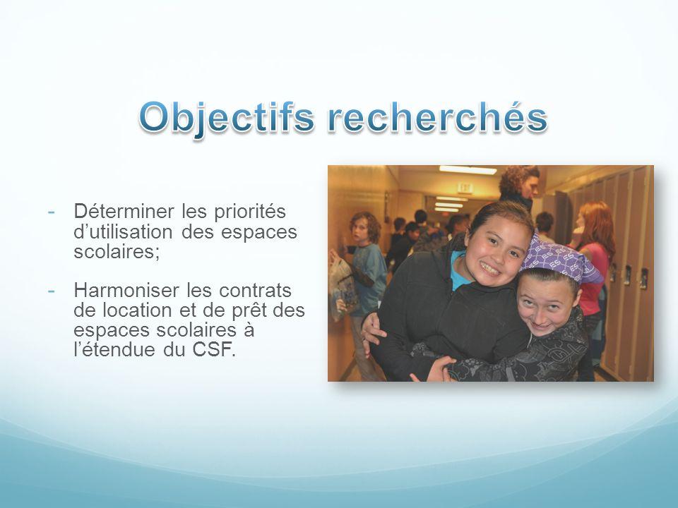 Objectifs recherchés Déterminer les priorités d'utilisation des espaces scolaires;