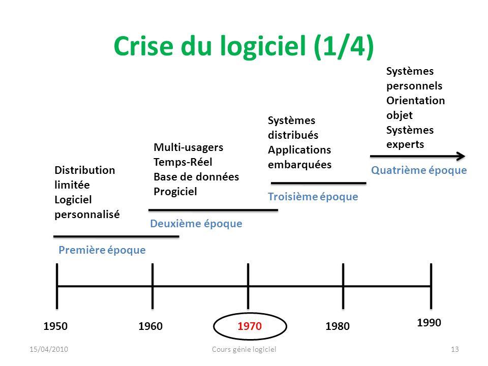Crise du logiciel (1/4) Systèmes personnels Orientation objet