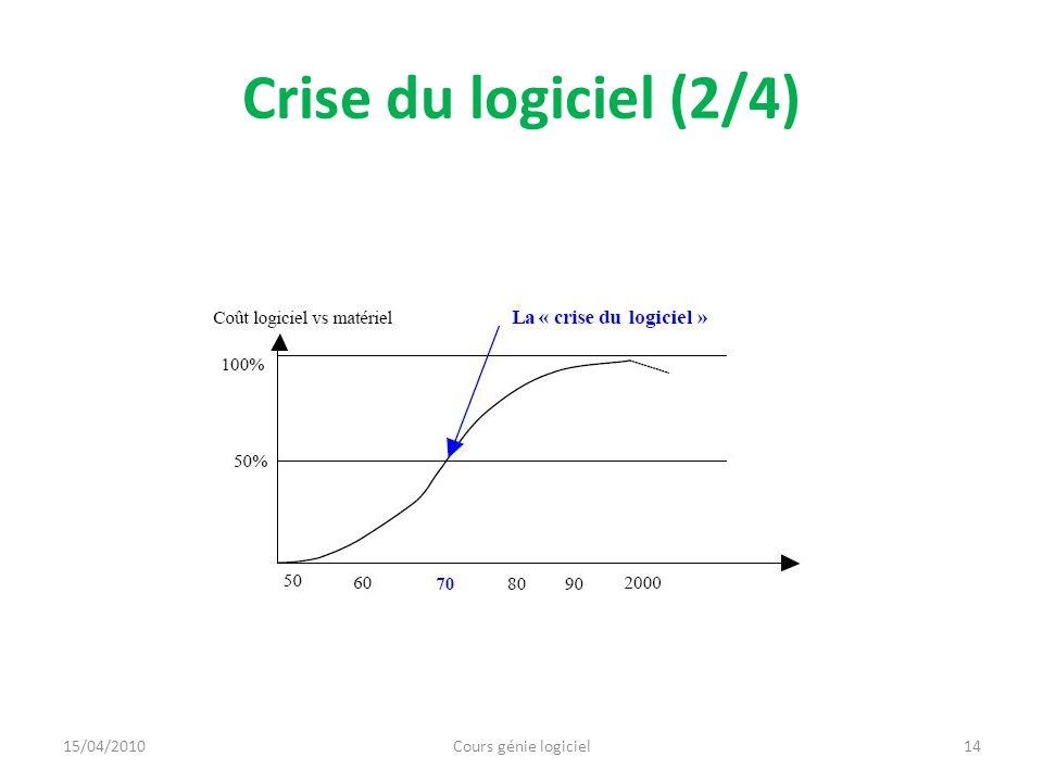 Crise du logiciel (2/4) 15/04/2010 Cours génie logiciel
