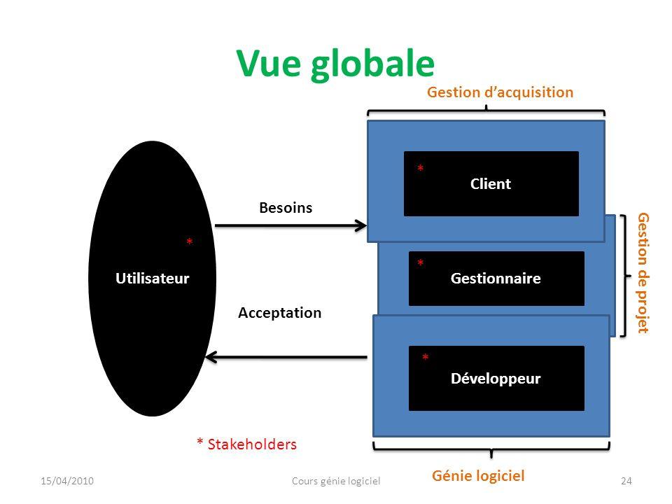 Vue globale Gestion d'acquisition * Client Besoins Utilisateur *