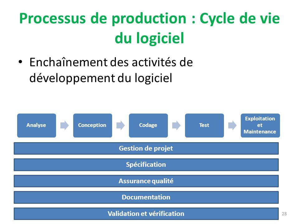 Processus de production : Cycle de vie du logiciel