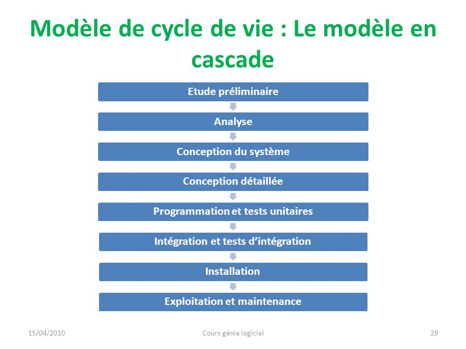 Modèle de cycle de vie : Le modèle en cascade