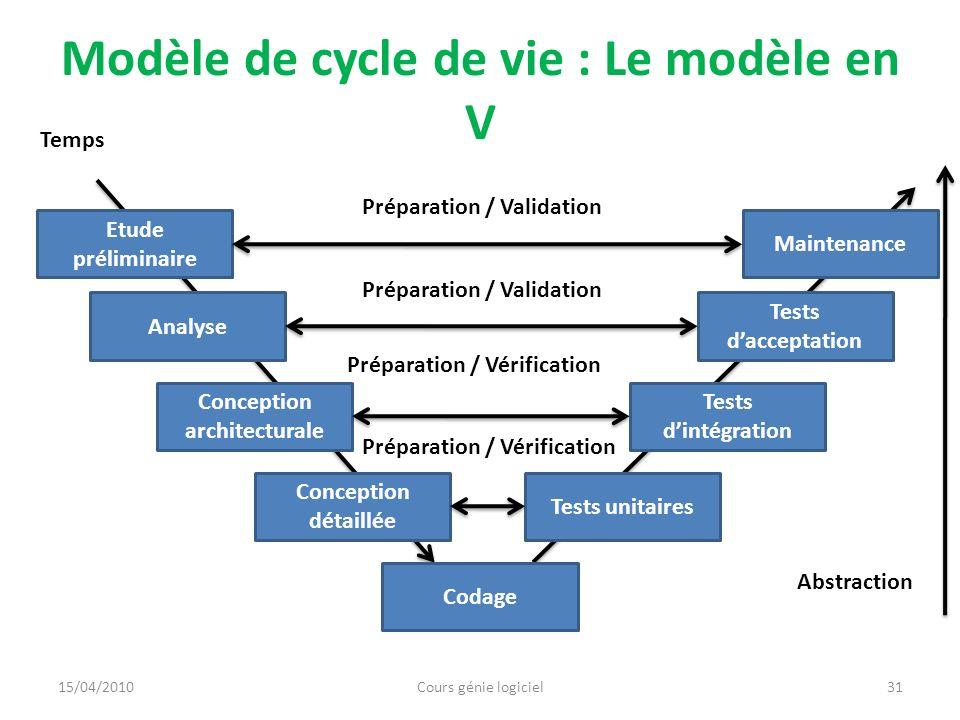 Modèle de cycle de vie : Le modèle en V