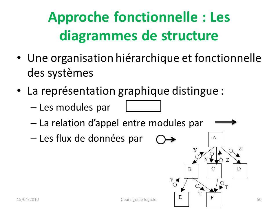 Approche fonctionnelle : Les diagrammes de structure