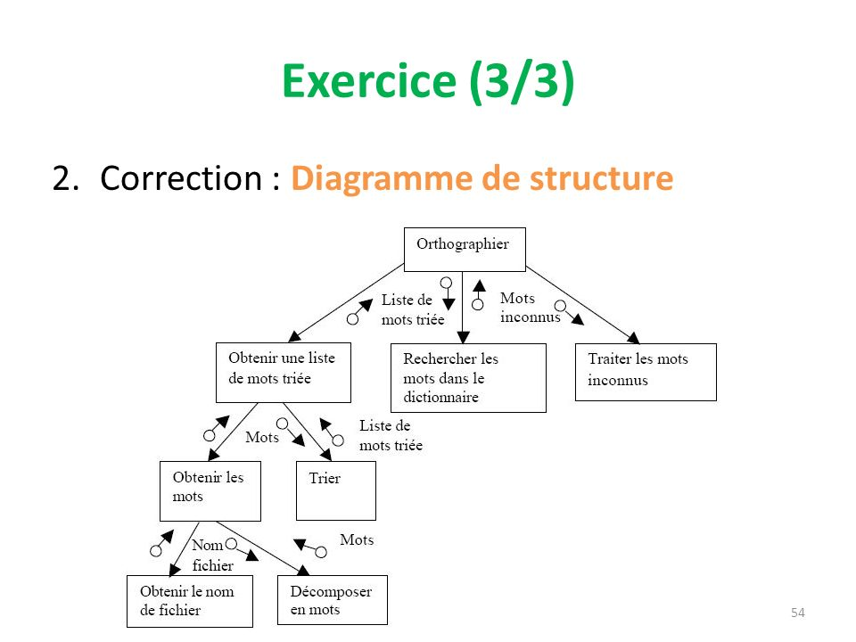 Exercice (3/3) Correction : Diagramme de structure