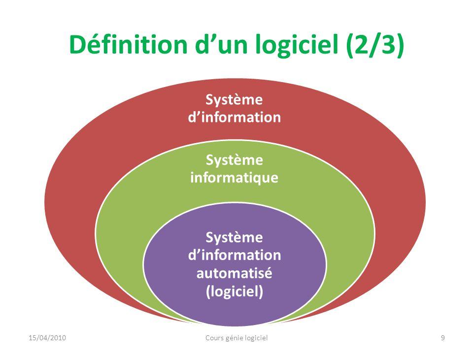 Définition d'un logiciel (2/3)