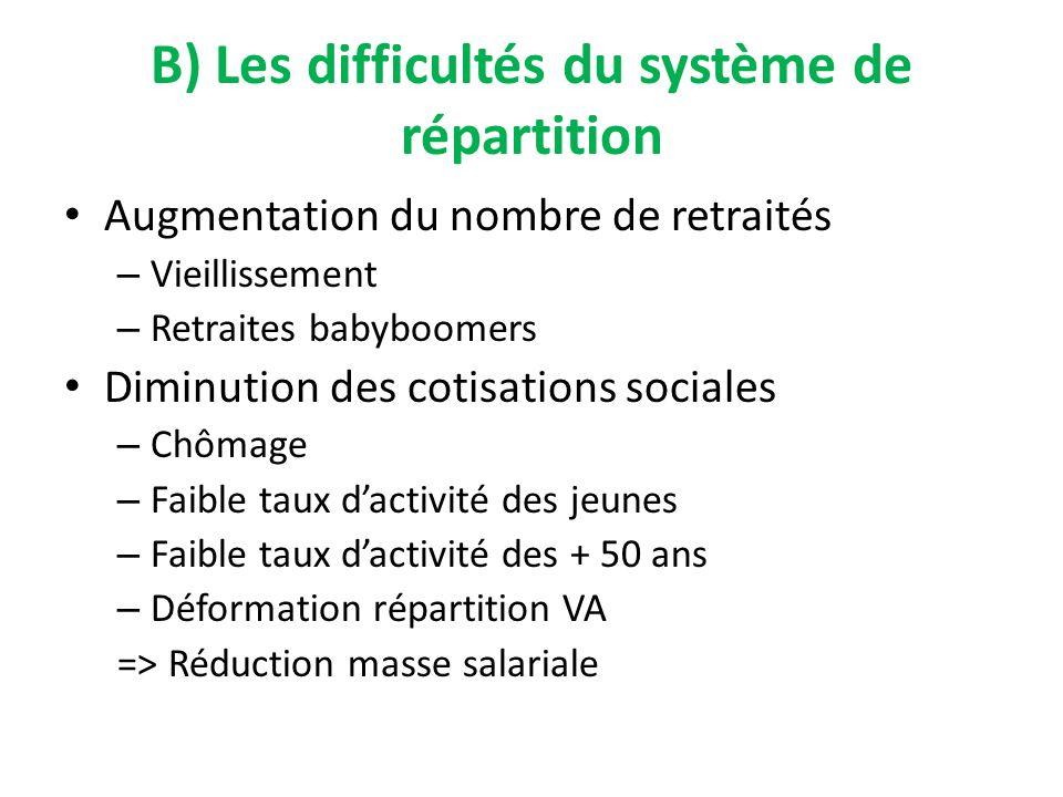 B) Les difficultés du système de répartition