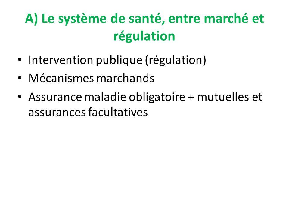 A) Le système de santé, entre marché et régulation