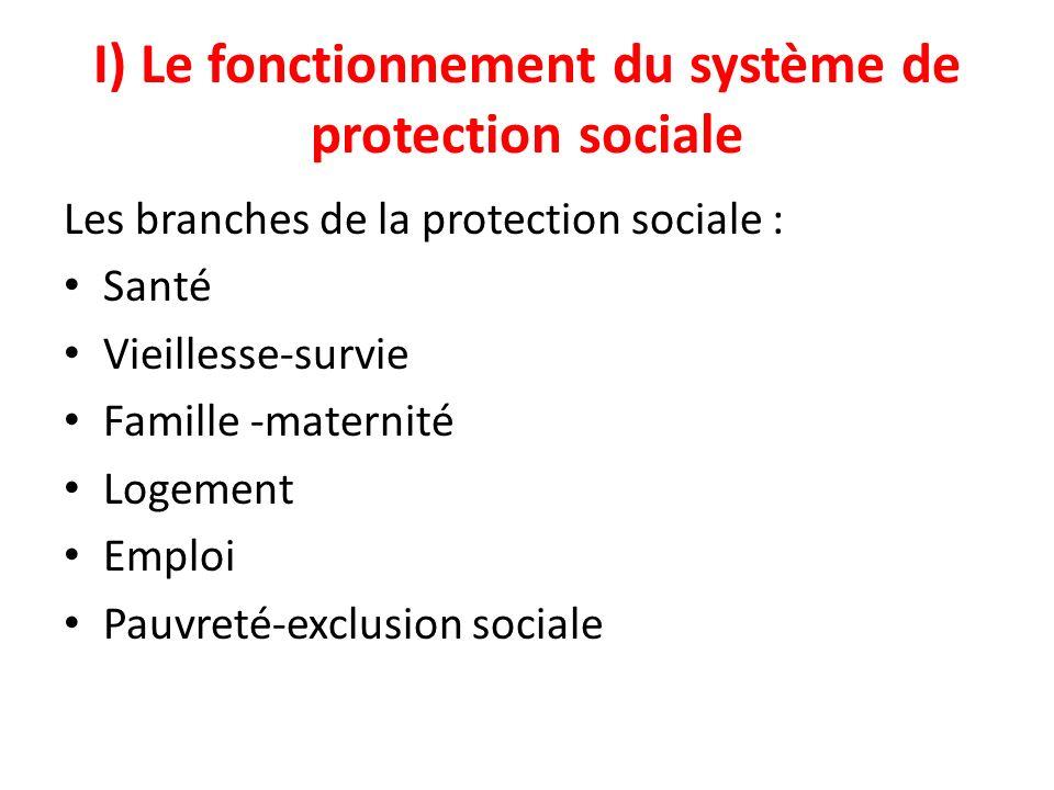 I) Le fonctionnement du système de protection sociale