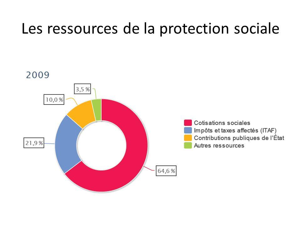 Les ressources de la protection sociale