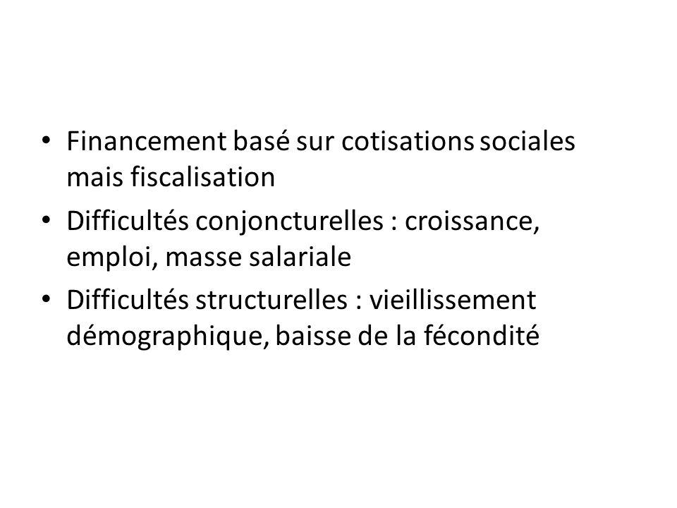 Financement basé sur cotisations sociales mais fiscalisation