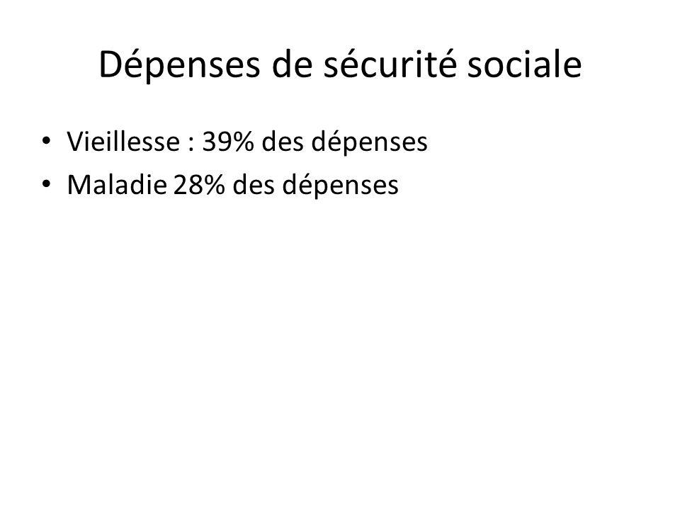 Dépenses de sécurité sociale