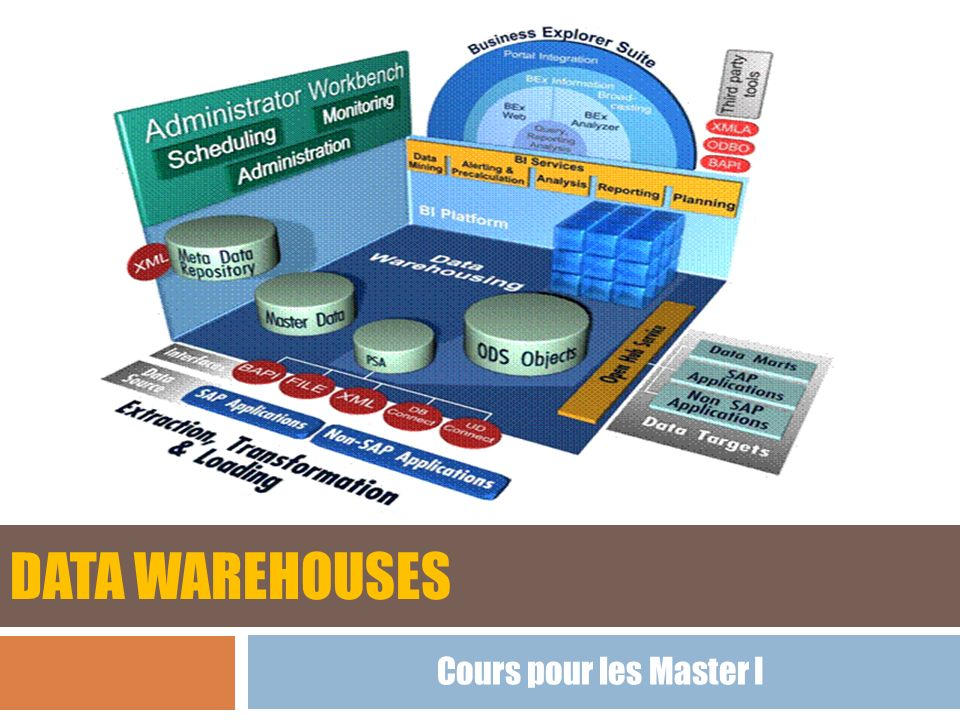 Data warehouses Cours pour les Master I