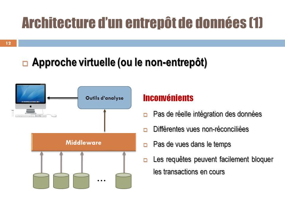Architecture d'un entrepôt de données (1)