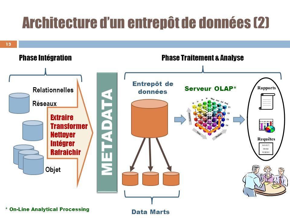 Architecture d'un entrepôt de données (2)