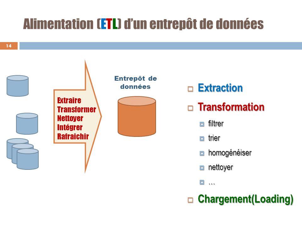 Alimentation (ETL) d'un entrepôt de données