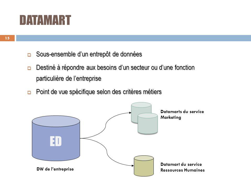 DATAMART ED Sous-ensemble d'un entrepôt de données