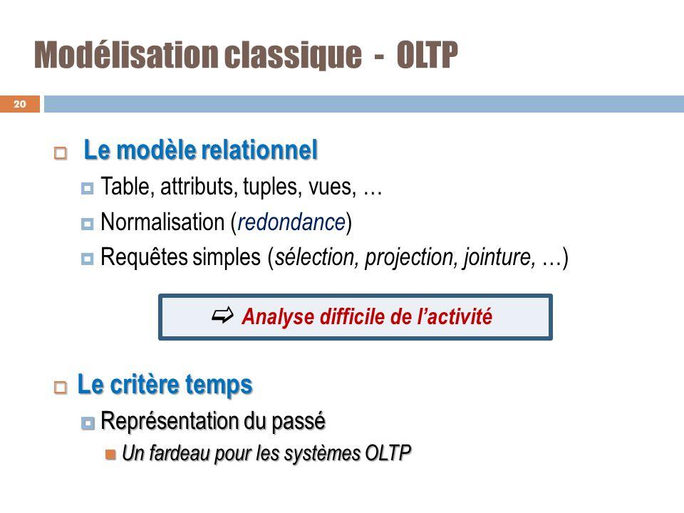 Modélisation classique - OLTP