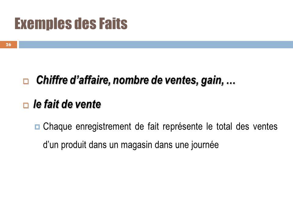 Exemples des Faits Chiffre d'affaire, nombre de ventes, gain, …
