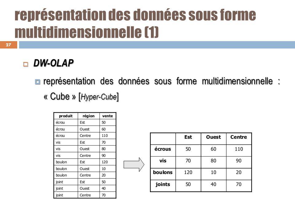 représentation des données sous forme multidimensionnelle (1)