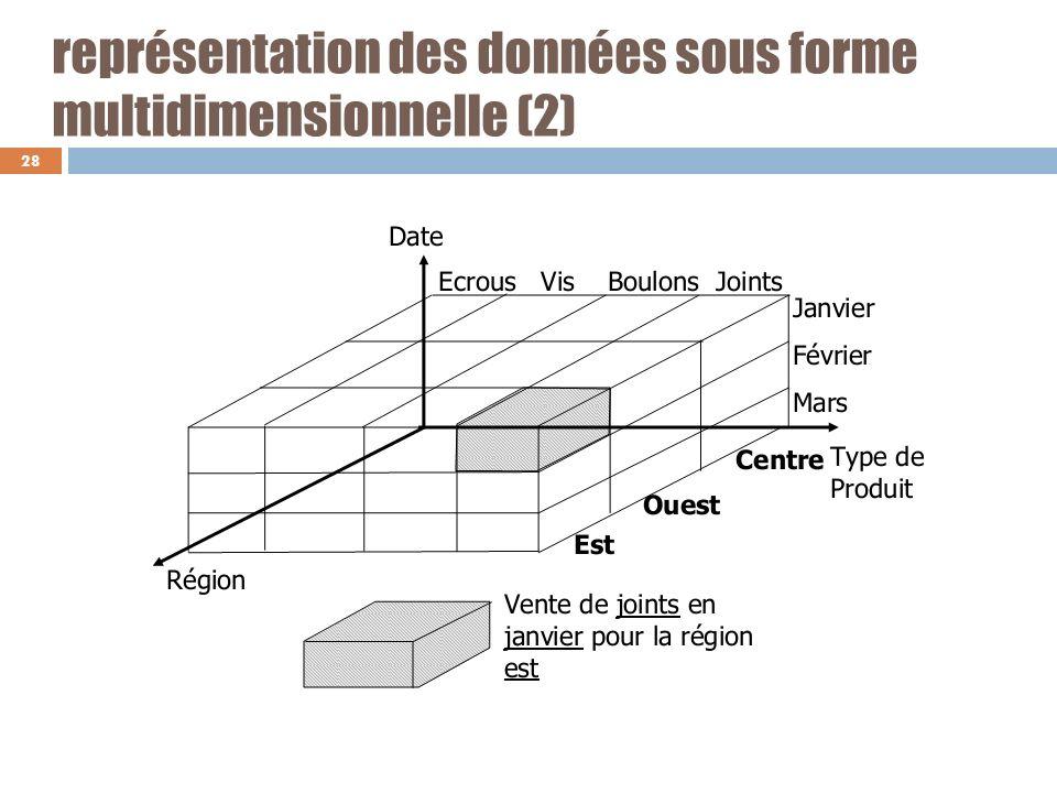 représentation des données sous forme multidimensionnelle (2)