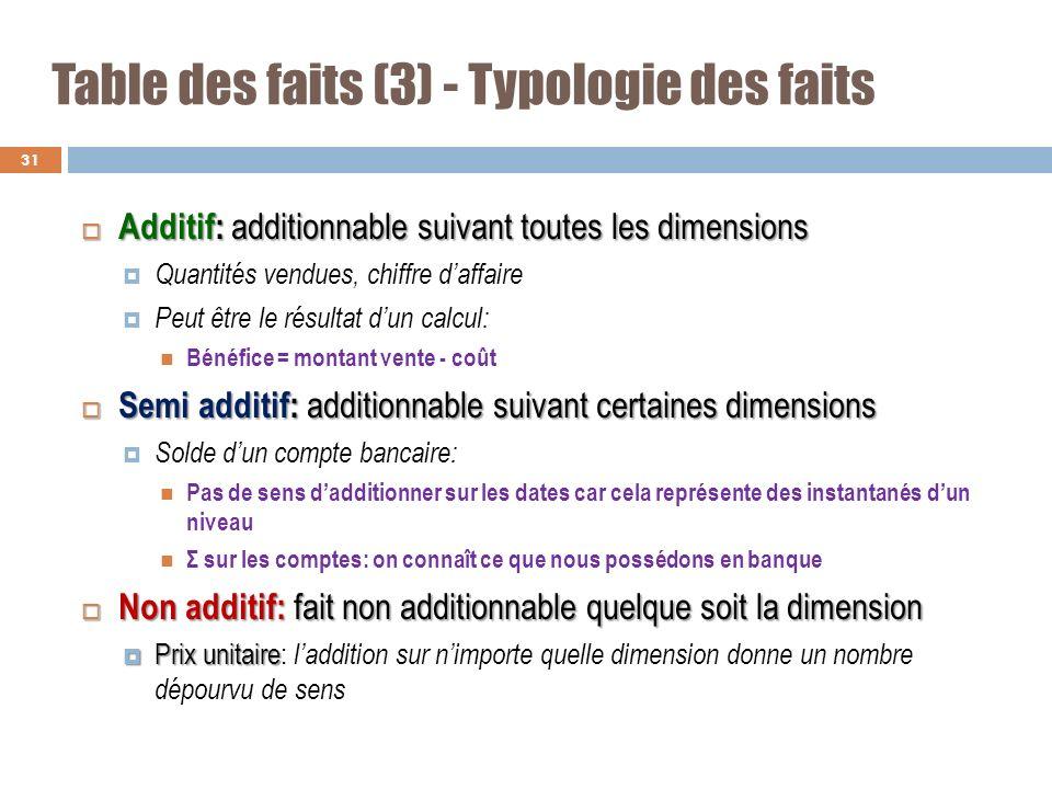 Table des faits (3) - Typologie des faits