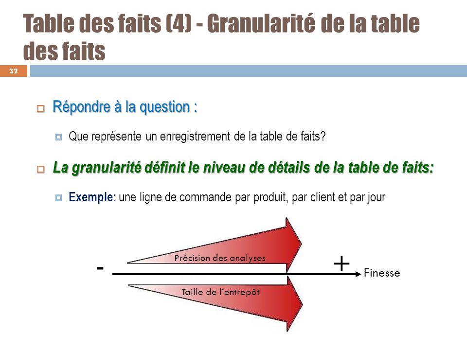 Table des faits (4) - Granularité de la table des faits