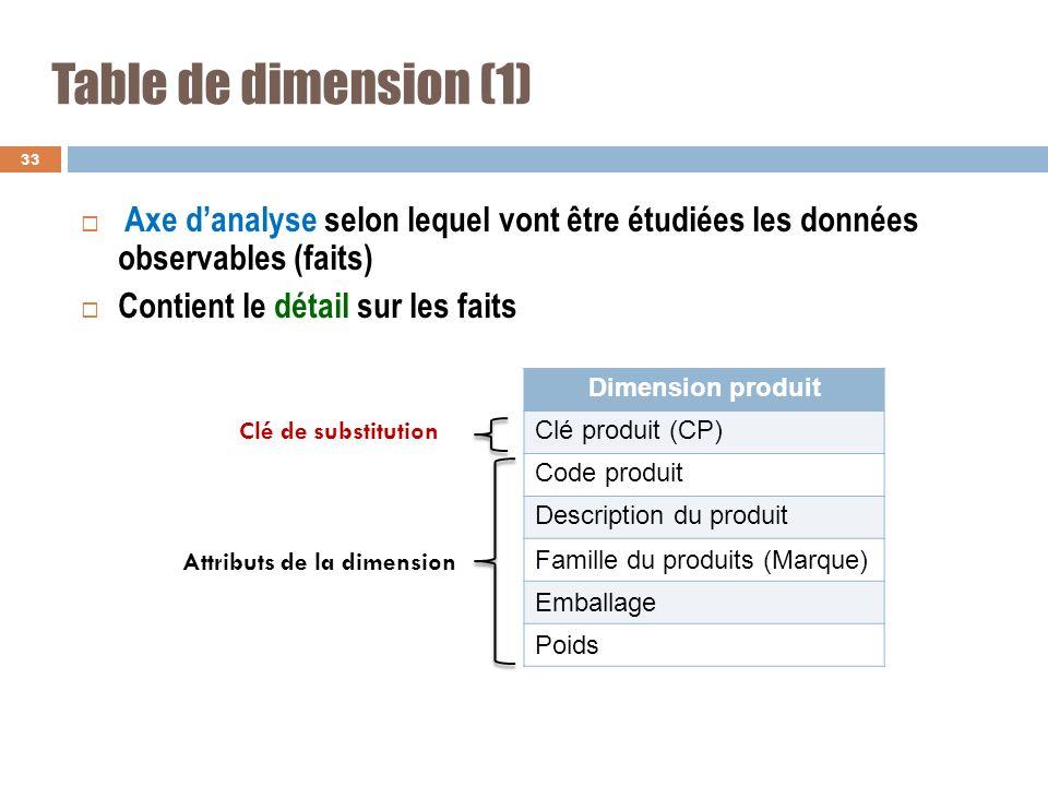 Table de dimension (1) Axe d'analyse selon lequel vont être étudiées les données observables (faits)
