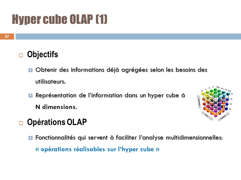 Hyper cube OLAP (1) Objectifs Opérations OLAP