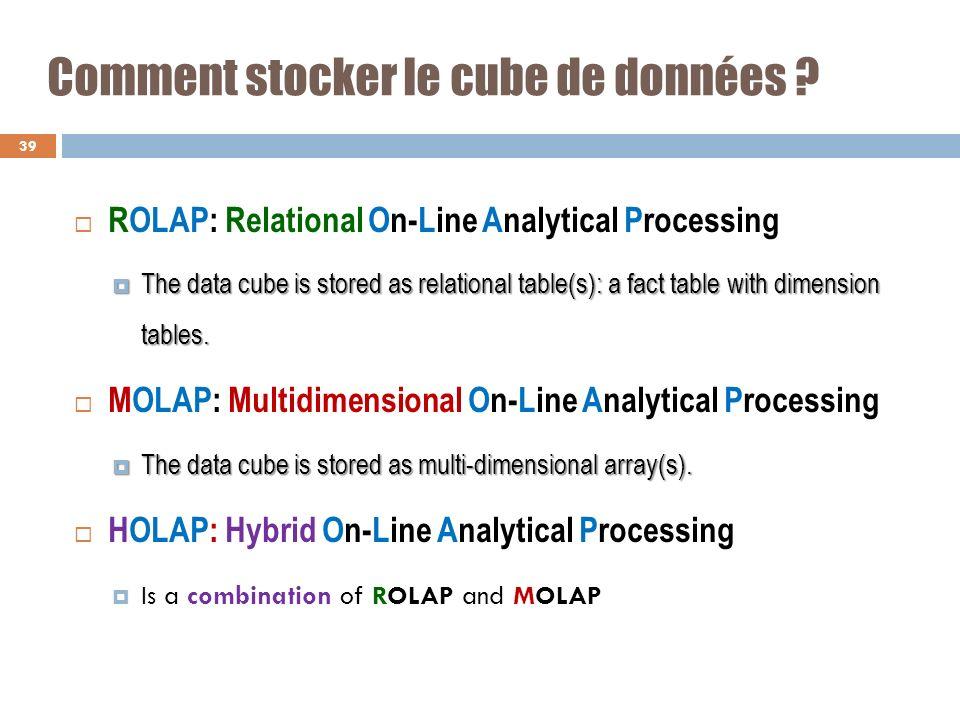 Comment stocker le cube de données