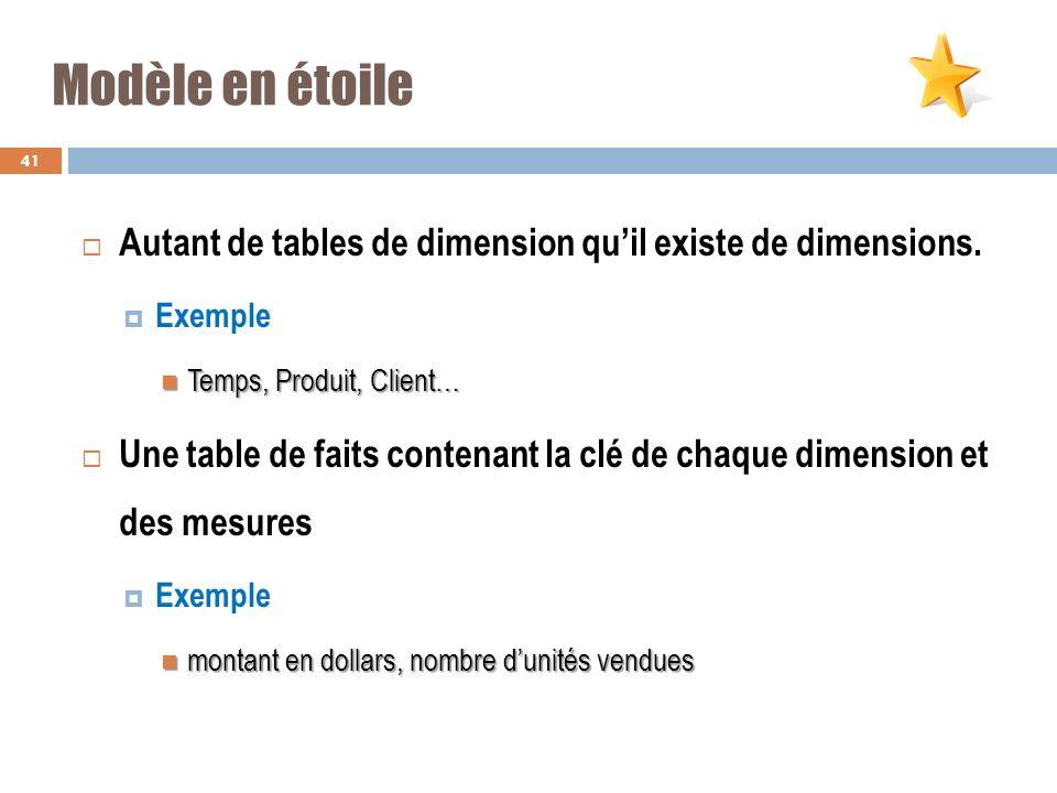 Modèle en étoile Autant de tables de dimension qu'il existe de dimensions. Exemple. Temps, Produit, Client…