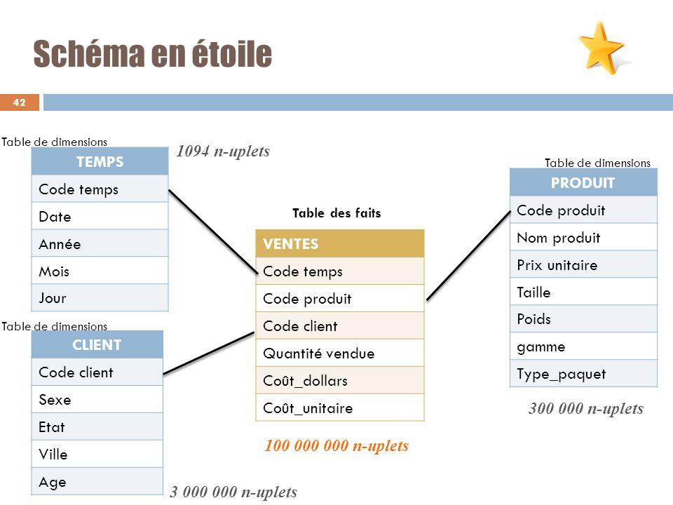Schéma en étoile TEMPS PRODUIT Code temps Code produit Date