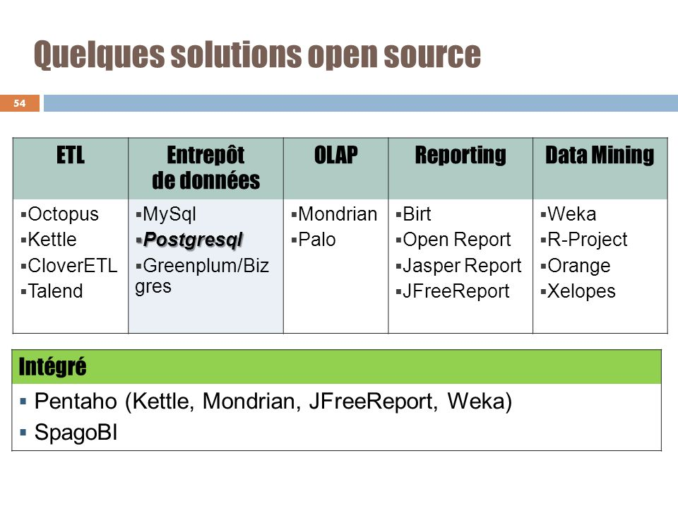 Quelques solutions open source