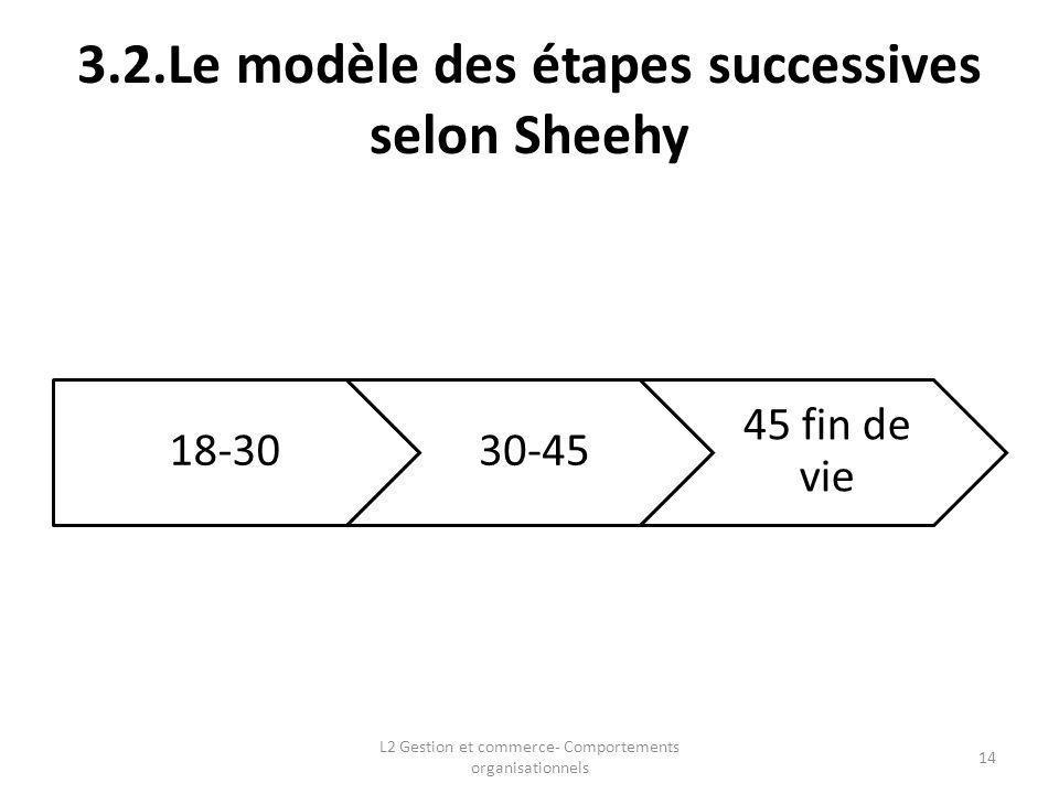 3.2.Le modèle des étapes successives selon Sheehy