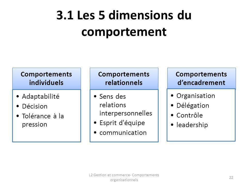 3.1 Les 5 dimensions du comportement