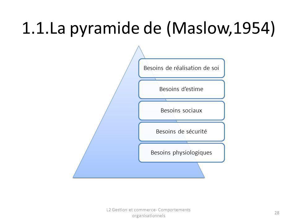1.1.La pyramide de (Maslow,1954)