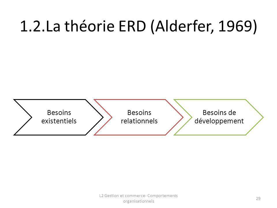 1.2.La théorie ERD (Alderfer, 1969)