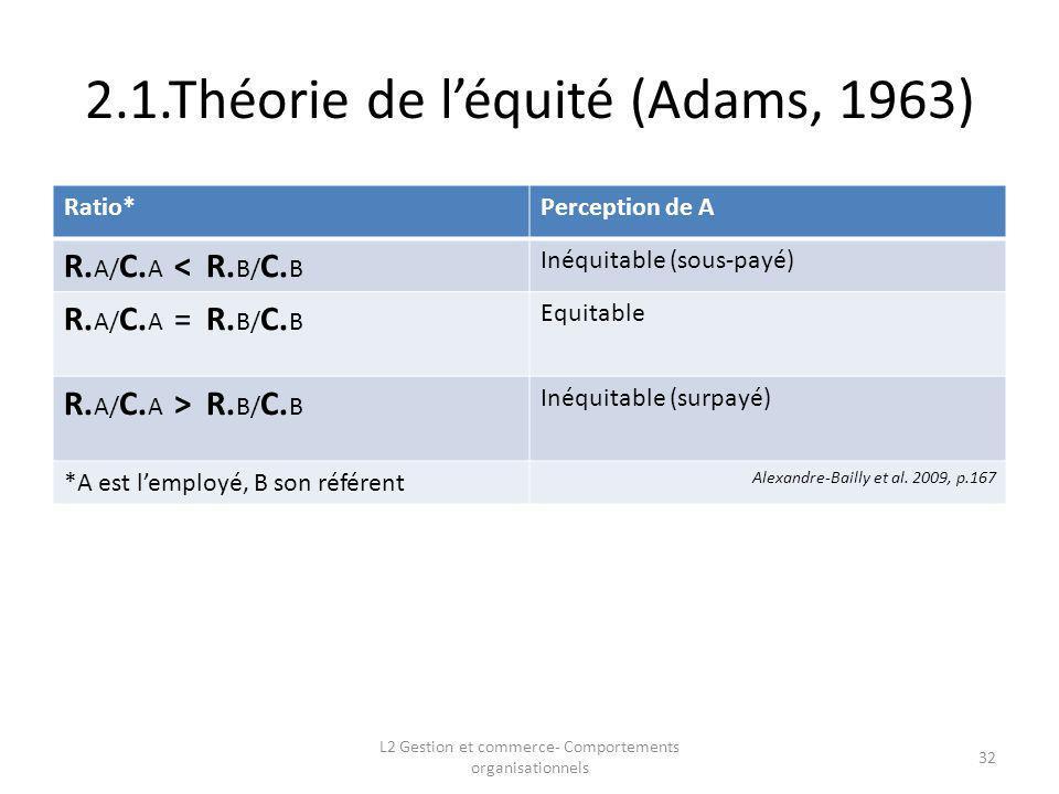 2.1.Théorie de l'équité (Adams, 1963)